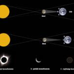 Wie ensteht eine Sonnenfinsternis